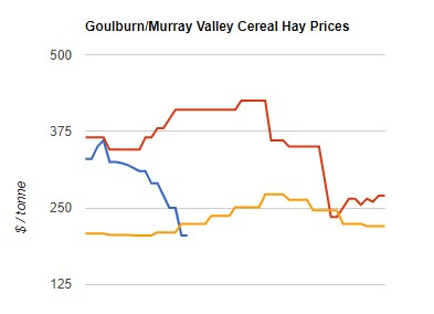 cereal hay prices 2020