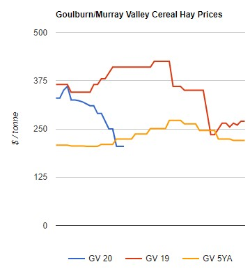 cereal hay prices