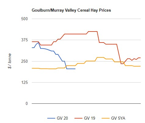 cereal hay prices goulburn valley