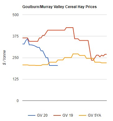 cereal hay prices goulburn murray valley