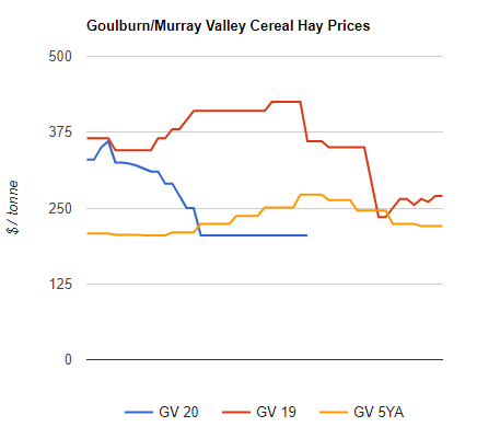 cereal hay prices into goulburn murray valley
