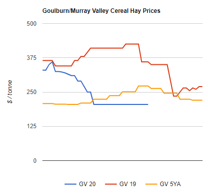 Cereal Hay Values Into the Goulburn Valley 31.08.2020