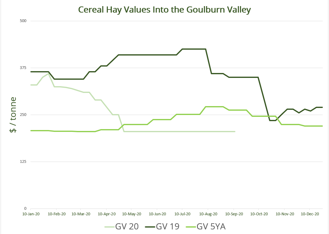 Cereal Hay Values Into the Goulburn Valley
