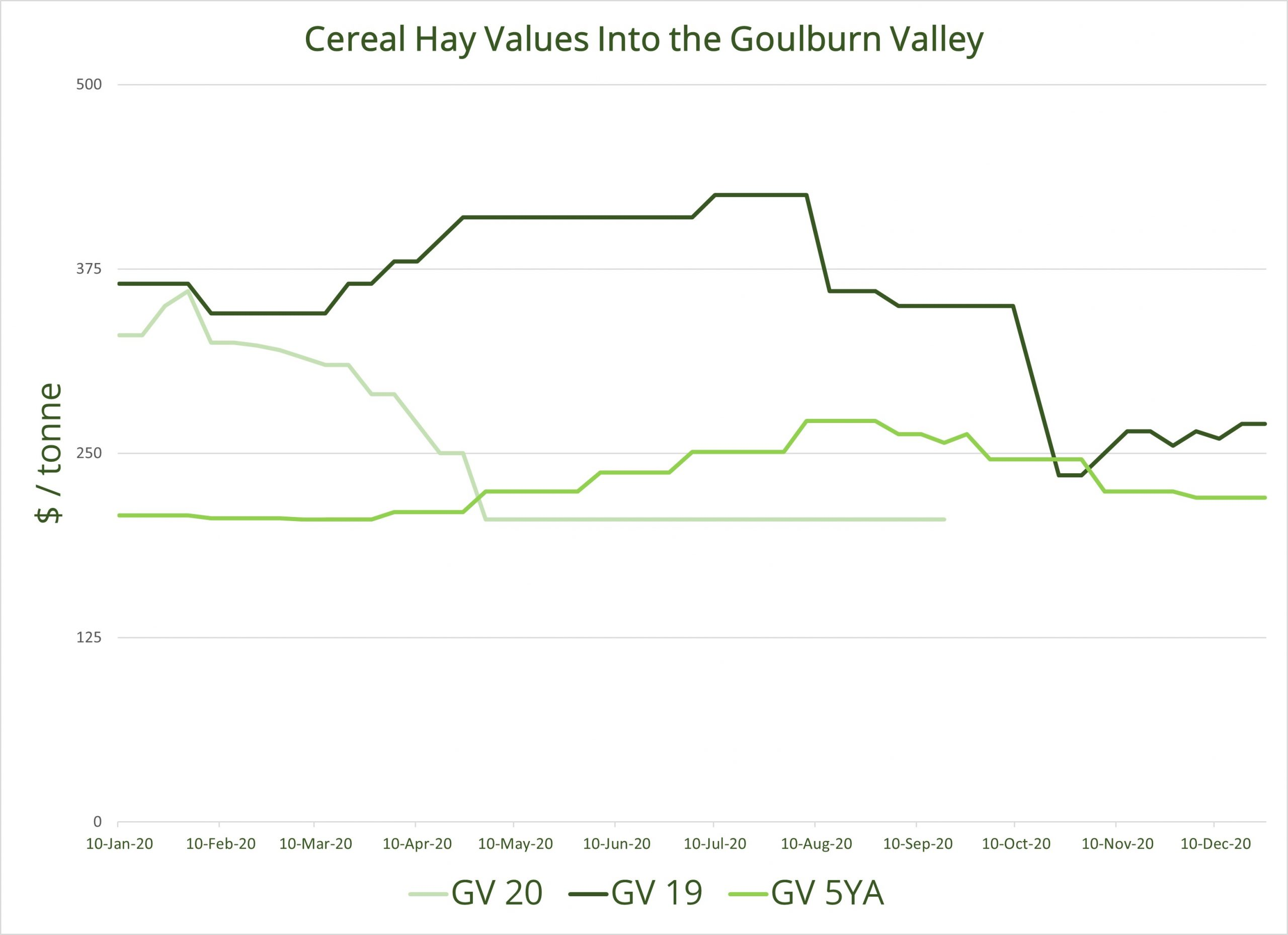Cereal Hay Values Into the Goulburn Valley 21.09.2020