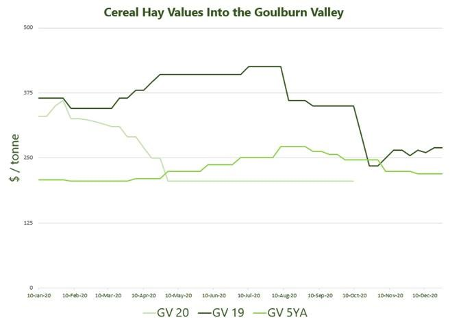 Cereal Hay Values Into the Goulburn Valley 12.10.2020