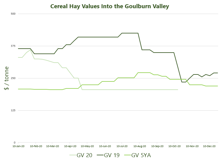 Cereal Hay Values Into the Goulburn Valley 26.10.2020.jpg