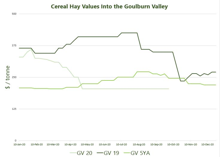 Cereal Hay Values Into the Goulburn Valley 6.10.2020