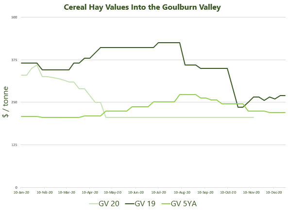 Cereal Hay Values Into the Goulburn Valley 16.11.2020.jpg.png.jpg