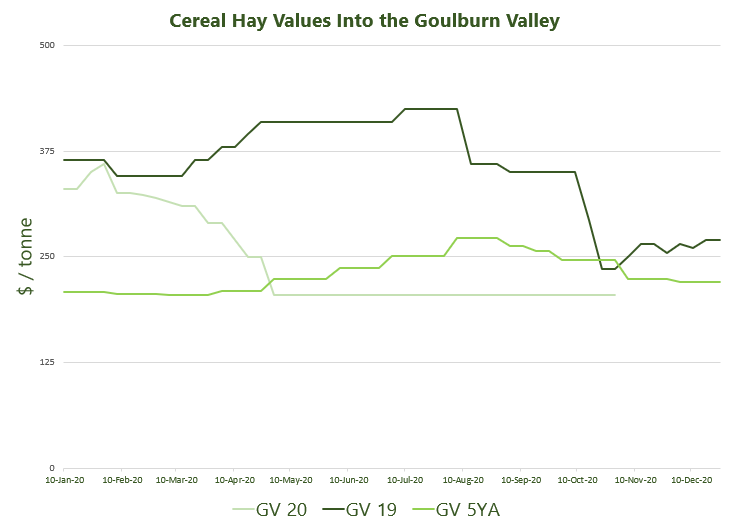 Cereal Hay Values Into the Goulburn Valley 2.11.2020.jpg