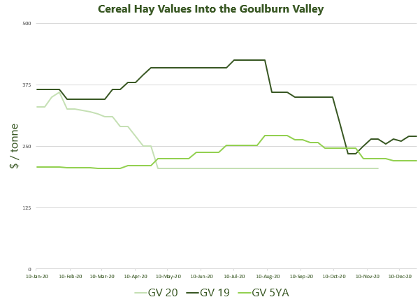 Cereal Hay Values Into the Goulburn Valley 23.11.2020.jpg.png.jpg