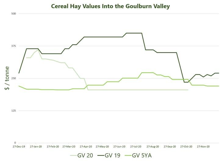 Cereal Hay Values Into the Goulburn Valley 9.11.2020.jpg.png